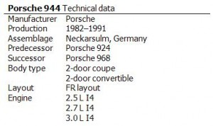 Porsche 944 Technical data