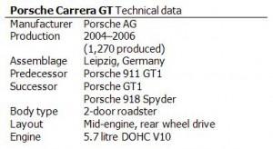 Porsche Carrera GT Technical data