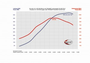 Performance chart - Porsche 911 Tuning by Techart